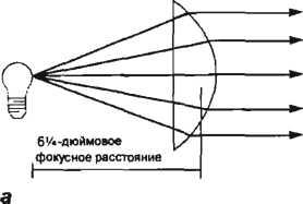 фокусное расстояние линзы