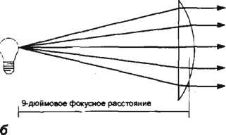 фокусное расстояние линзы_tvsreda