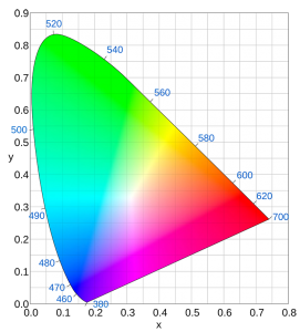 видимый цвет